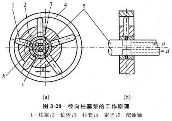 径向柱塞泵的特点及工作原理